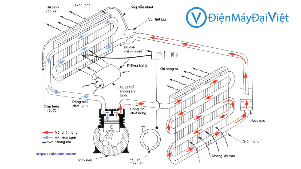 Nguyen lý hoạt động máy lạnh Tin Học Đại Việt