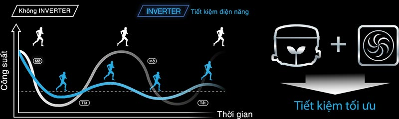 cong nghe dual inverter toshiba
