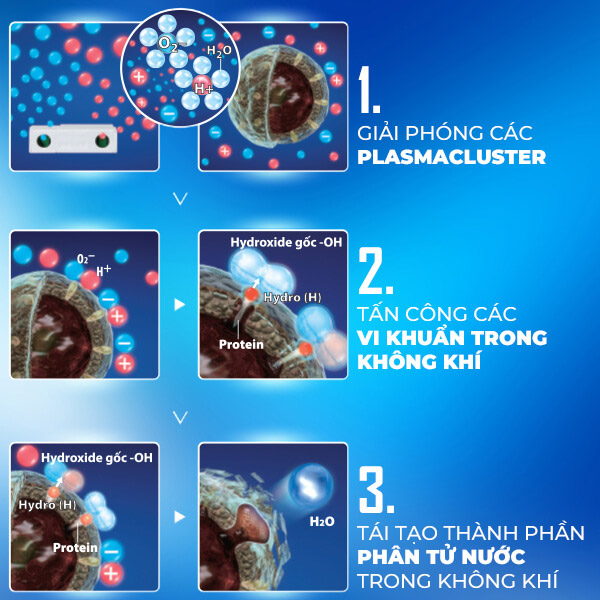 cong nghe plasmacluster ion